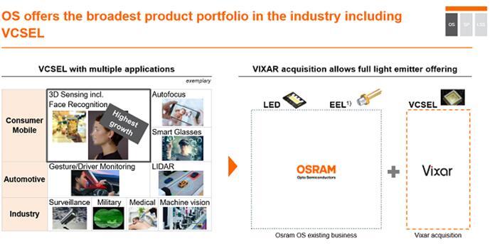 Osram拥有包括VCSEL的丰富产品组合