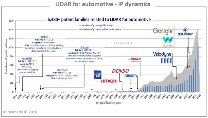 6480多项汽车激光雷达同族专利的发展动态