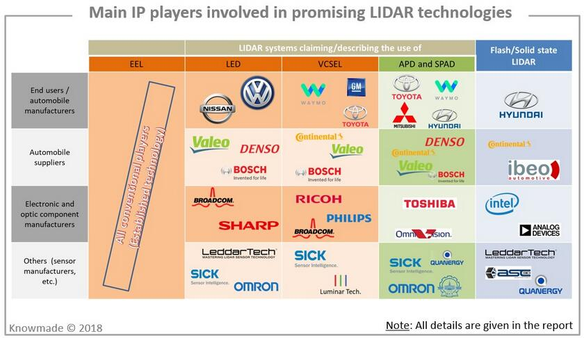 主要IP厂商涉及的有前景激光雷达技术