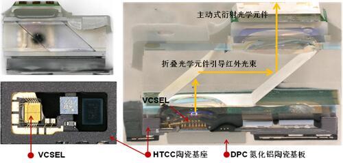 iPhone X红外点阵投影器封装结构图