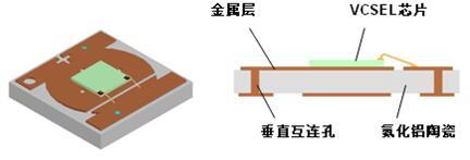 采用DPC陶瓷基板的VCSEL封装结构示意图