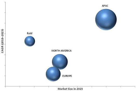 2023年按地区细分的全球汞分析仪市场预测(单位:百万美元)