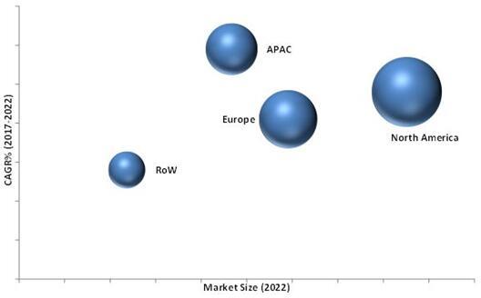 2022年按地区细分的生物标志物技术市场预测(单位:十亿美元)