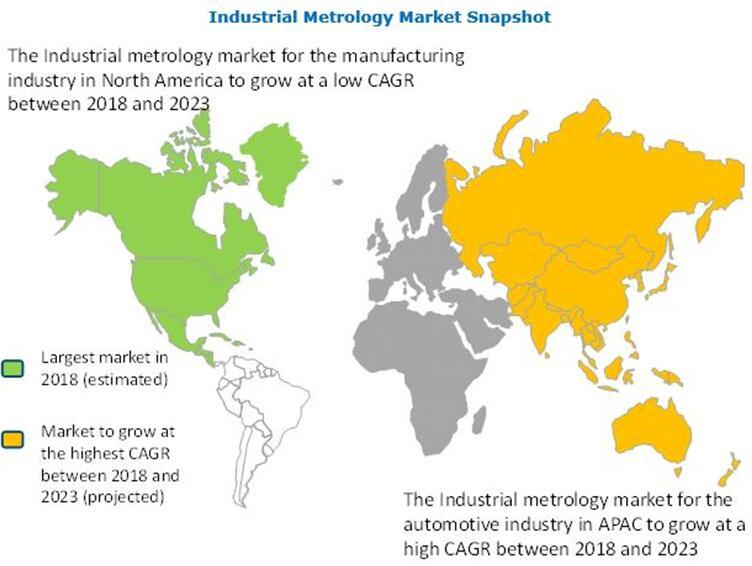 全球工业测量市场掠影