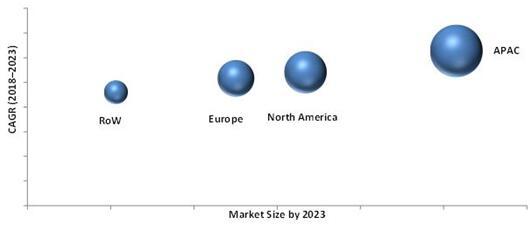2023年按地区细分的无线互联市场预测