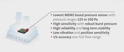 SMI新款SM933X系列超低MEMS压力传感器的性能优势