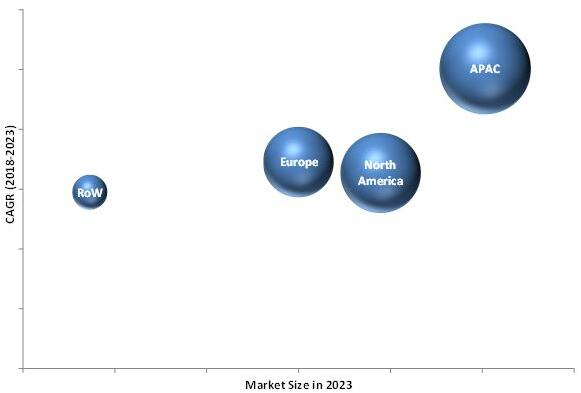 2023年按地区细分的计算机视觉AI市场预测(单位:十亿美元)