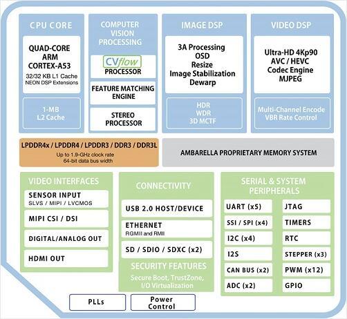 CV2架构图