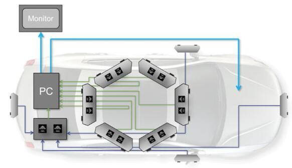 图2:EVA平台架构(来源:Ambarella)