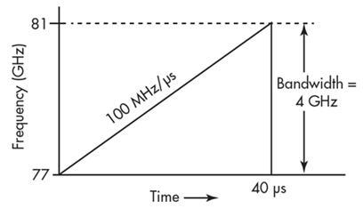 调频连续波的线性调频信号通常用于76-81GHz频段