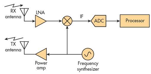 单芯片雷达收发器的简图