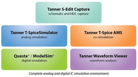 完整的模拟与数字IC仿真环境
