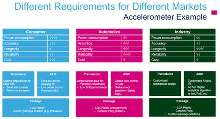 以加速度传感器为例,不同的市场有不同的需求(来源:意法半导体)