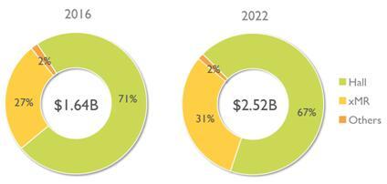2016年和2022年按技术分类的磁传感器市场份额