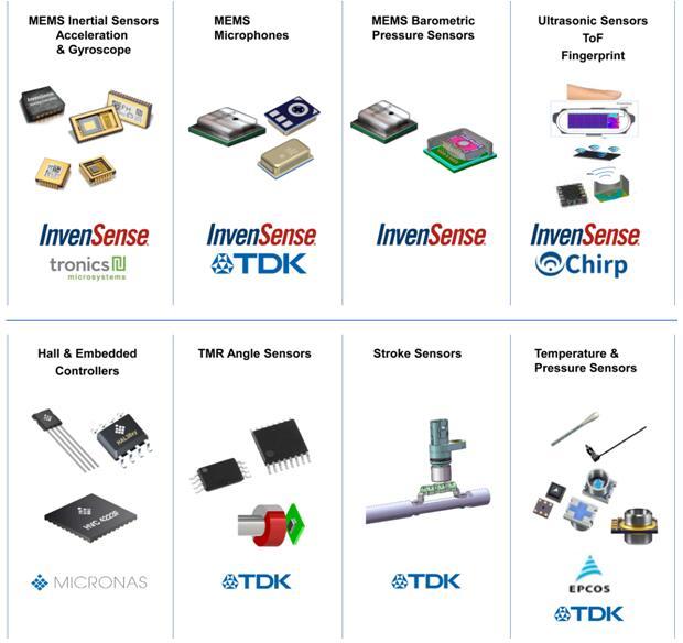 TDK传感器系统公司(SSBC)概览