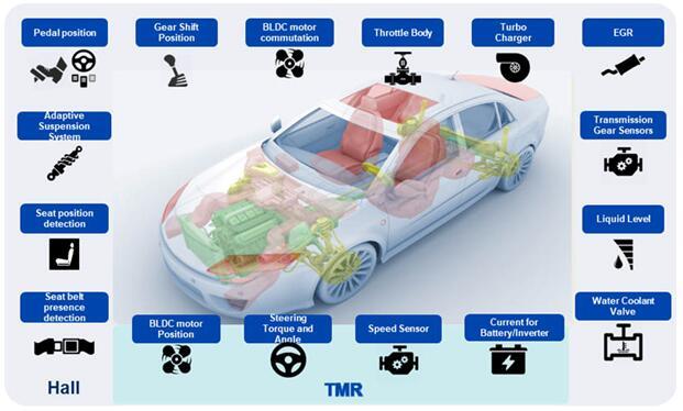 TDK多种技术结合的产品组合在实现新应用的同时,为客户提供了更多灵活选择 YDC:你们的技术强在哪里?跟随的主要技术趋势是什么? JF:可以肯定的是,我们的主要技术优势在于丰富的磁传感技术,同时拥有霍尔技术和TMR技术。TDK也开发了AMR和GMR技术,但是我们认为TMR将取代其它技术。基于这些技术,我们可以开发从单个霍尔开关到整合多种传感元件及技术的解决方案。我还想指出的是,TDK在收购ICsense后扩展的ASIC设计能力。未来的磁传感器不仅需要温度补偿信号处理能力,它们还需要真正匹配的ASIC来处