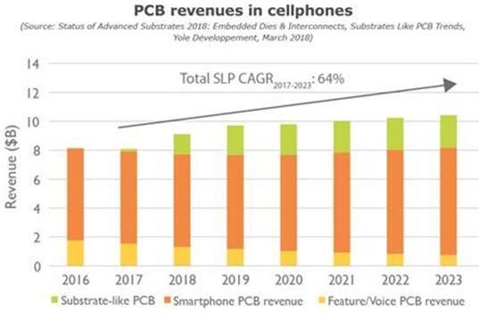 2016~2023年手机中的PCB营收预测