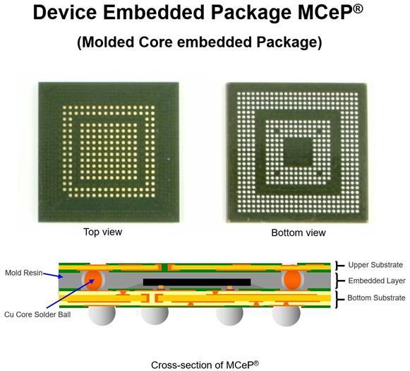 SHINKO器件嵌入式封装MCeP