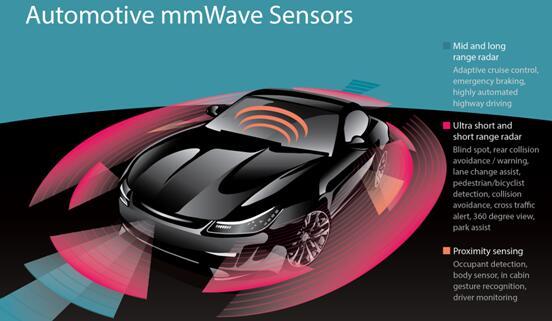 德州仪器CMOS毫米波雷达率先规模量产,集成DSP助力更智能世界