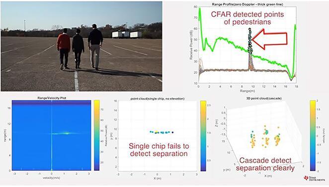 TI级联雷达传感器创建的图像