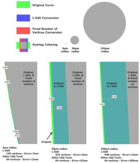 Tanner L-Edit MEMS中基于制造网格的曲线逼近提供了很高的精度