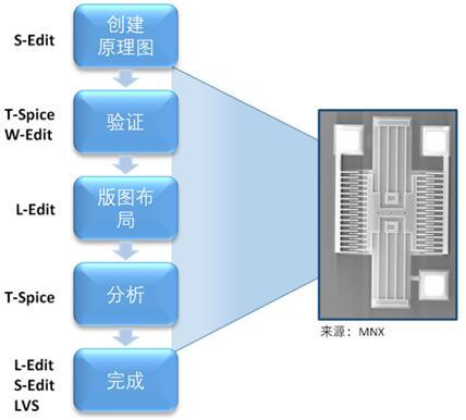 MEMS创建设计流程