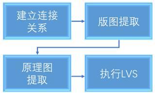 完成MEMS设计的步骤