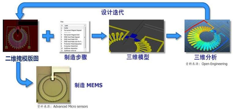 以掩模版图为导向的MEMS设计流程