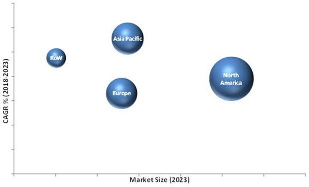 2023年按地区细分的全球分子诊断市场预测(单位:十亿美元)