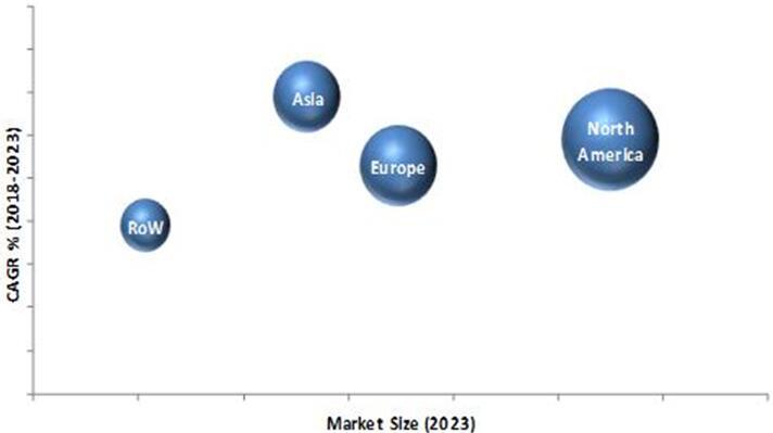 2023年按地区细分的病患监测设备市场预测(单位:百万美元)