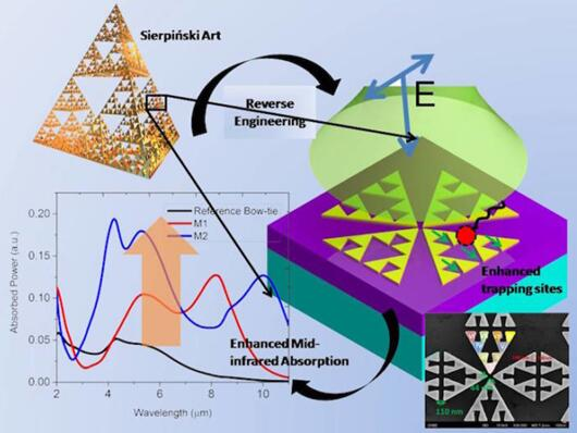 中红外传感中应用的Sierpinski三角形