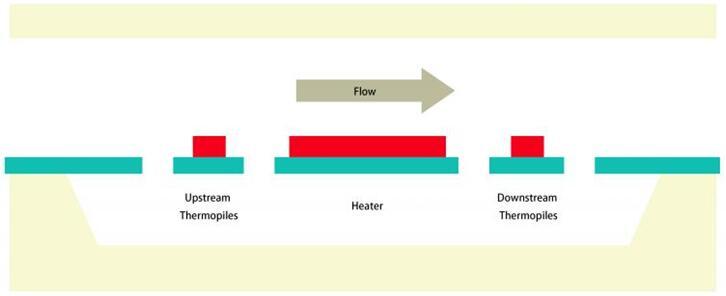 MEMS流量传感器理论示意图