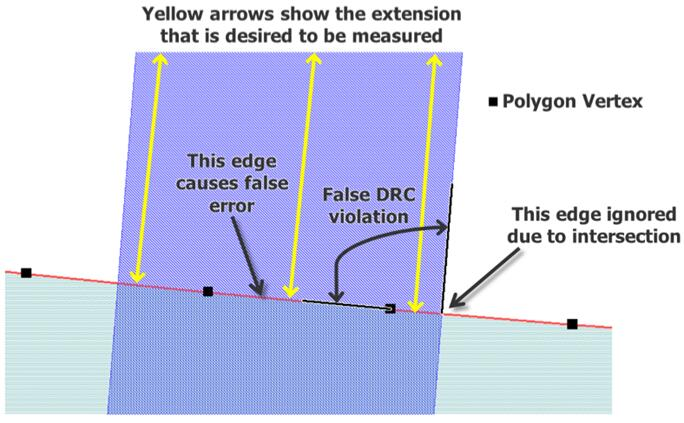 由于曲线近似导致的DRC虚假错误