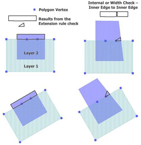 使用DRC两步检查法,滤除由于曲线近似导致的虚假错误