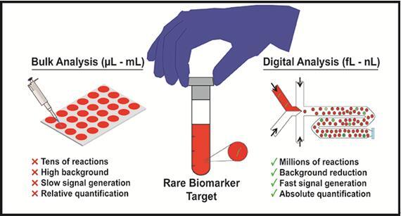 用于高通量筛选疾病生物标志物的液滴微流控技术