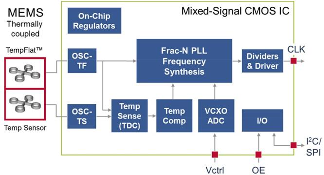 具有DualMEMS™、无噪声温度传感和TurboCompensation™的专利架构