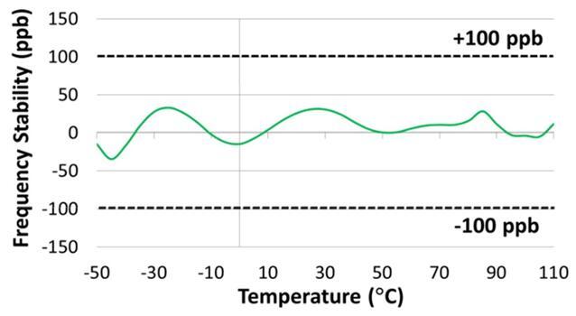 Elite Super-TCXO频率稳定性表现