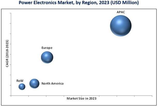 2023年按地区细分的电力电子市场预测