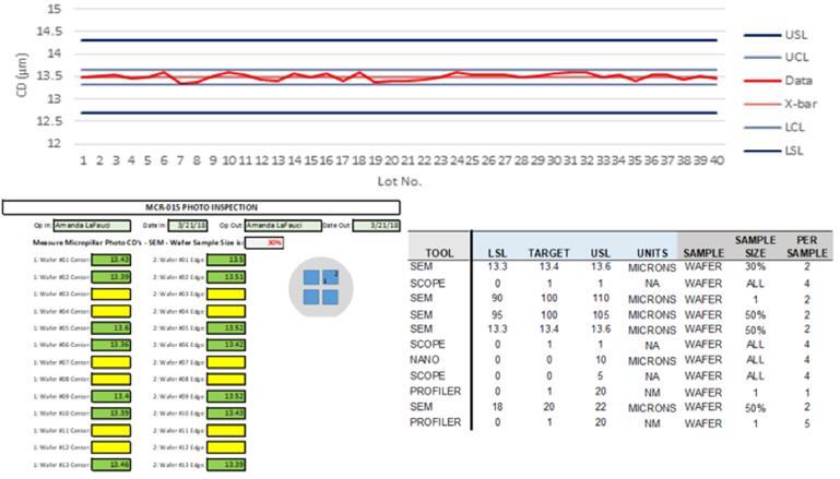 统计过程控制图和随工单过程控制计划的示意图