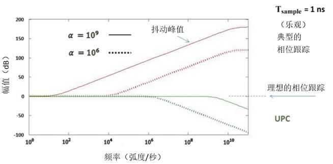 随着环路增益的增加,UPC可以改善跟踪,这与典型的PLL恰恰相反