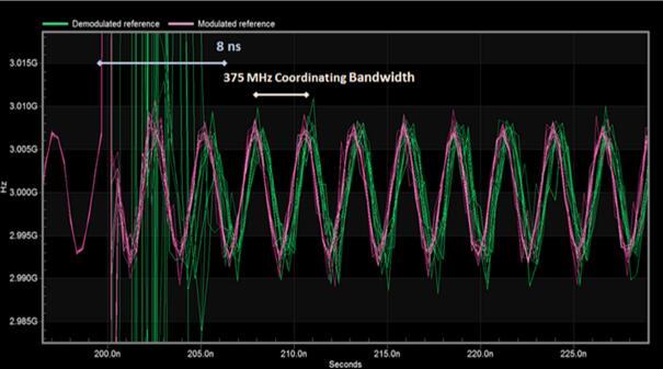 ILL的采集时间和协调带宽显示了多个数量级的改善