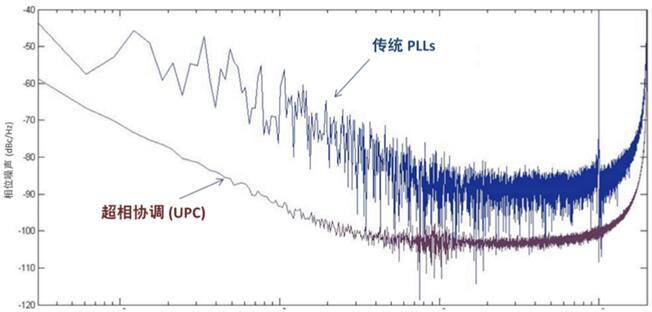 ILL降低了相位噪声