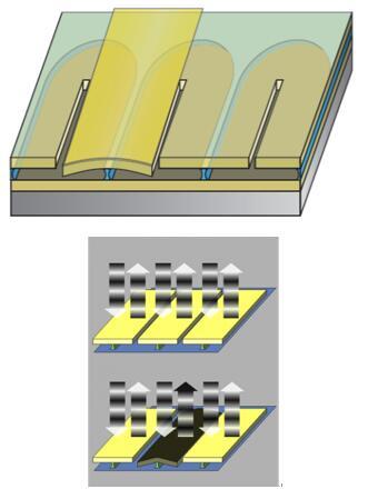 Micralyne开发的空间光阀Spatial Light Valves(SLV),是一种基于MEMS器件的可调谐空间光调制器