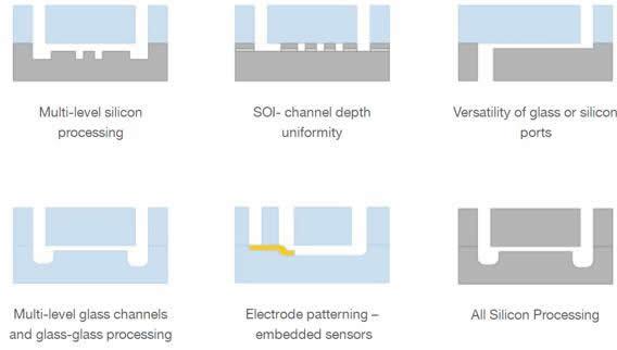 MicraFluidic™平台提供各种材料和加工选择,极大地提高设计灵活性