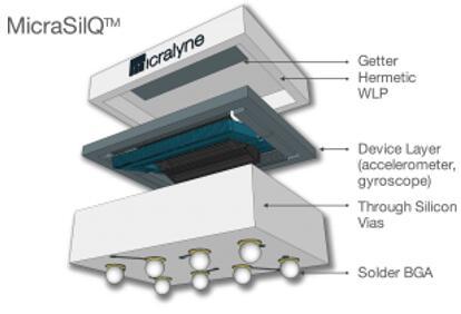 MicraSilQ™晶圆级封装(WLP)工艺平台