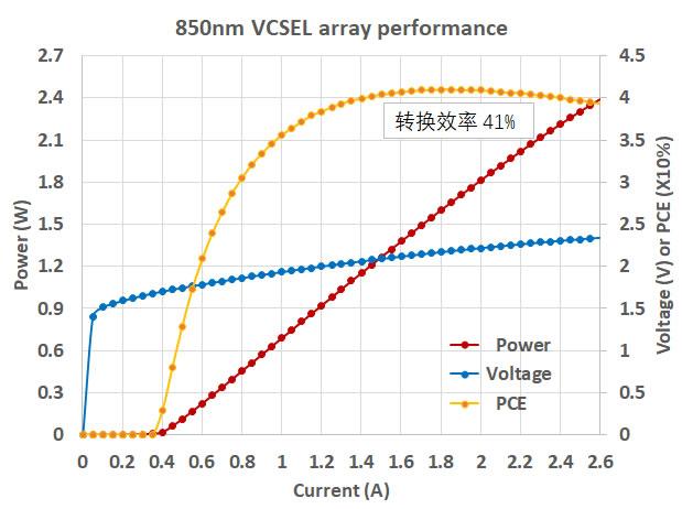 纵慧芯光850nm VCSEL阵列光电转换效率达41%