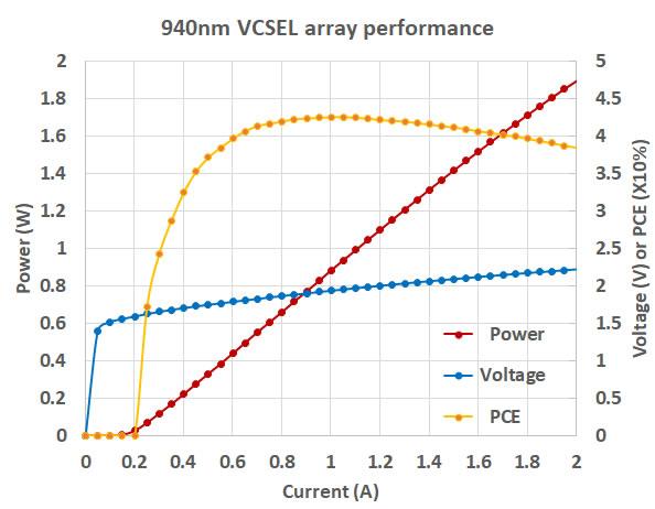 纵慧芯光940nm VCSEL阵列光电转换效率达43%