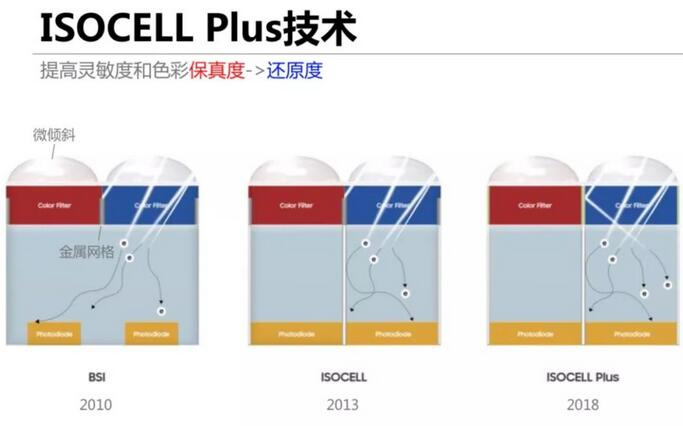 三星CMOS传感器放大招,ISOCELL Plus为智能手机打造更强大拍照性能