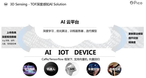 Pico Air AI开发平台