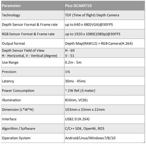 DCAM710主要性能参数